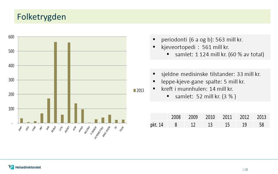 | 18 Folketrygden  periodonti (6 a og b): 563 mill kr.  kjeveortopedi : 561 mill kr.  samlet: 1 124 mill kr. (60 % av total)  sjeldne medisinske t