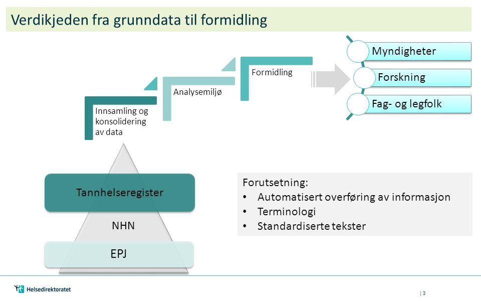 | 3 Innsamling og konsolidering av data Analysemiljø Formidling Myndigheter Forskning Fag- og legfolk Verdikjeden fra grunndata til formidling Tannhel