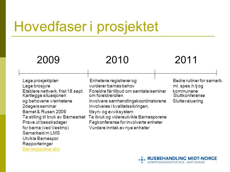 Hovedfaser i prosjektet 200920102011 Lage prosjektplan Enhetene registrerer og Bedre rutiner for samarb.