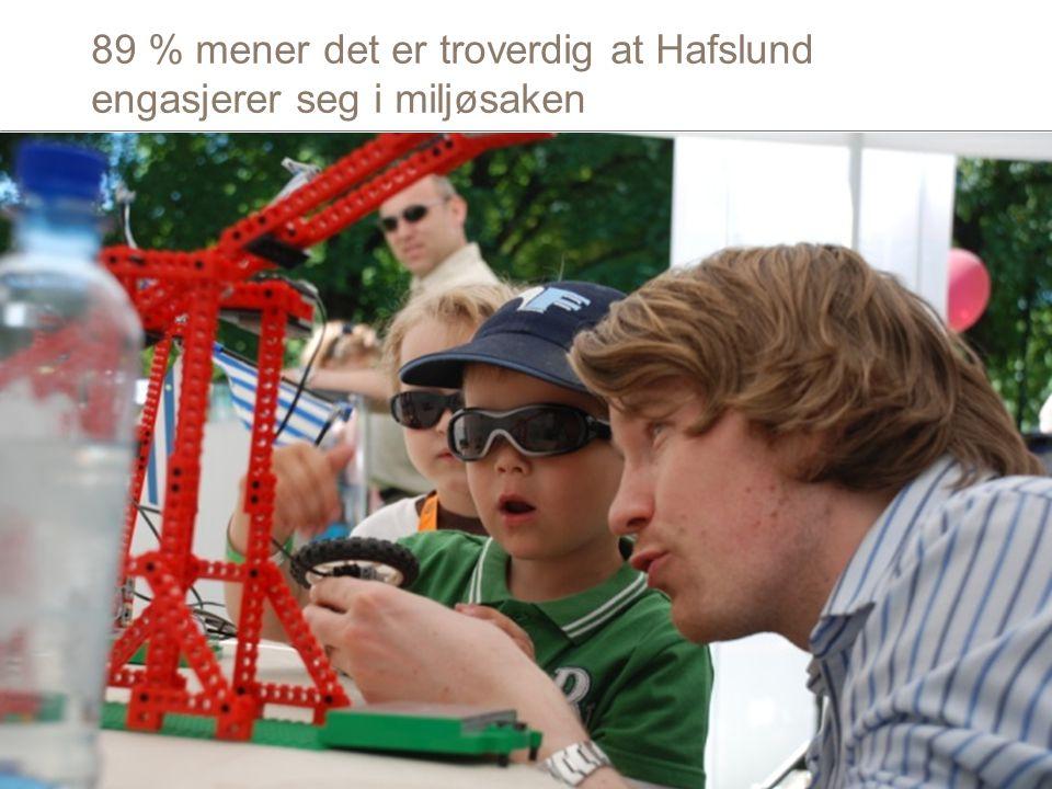 89 % mener det er troverdig at Hafslund engasjerer seg i miljøsaken