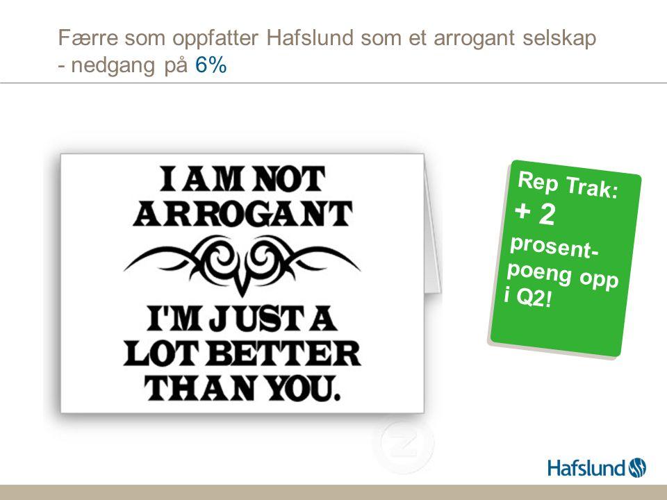Færre som oppfatter Hafslund som et arrogant selskap - nedgang på 6% Rep Trak: + 2 prosent- poeng opp i Q2.