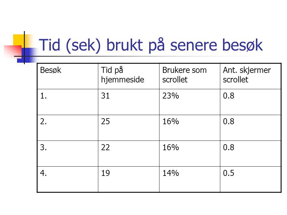Tid (sek) brukt på senere besøk BesøkTid på hjemmeside Brukere som scrollet Ant.