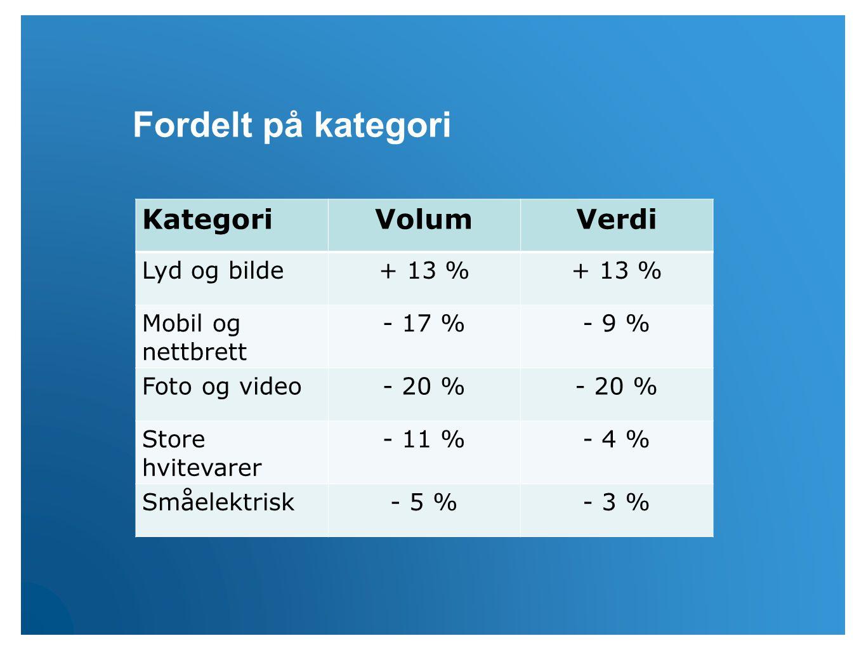 KategoriVolumVerdi Lyd og bilde+ 13 % Mobil og nettbrett - 17 %- 9 % Foto og video- 20 % Store hvitevarer - 11 %- 4 % Småelektrisk- 5 %- 3 % Fordelt på kategori