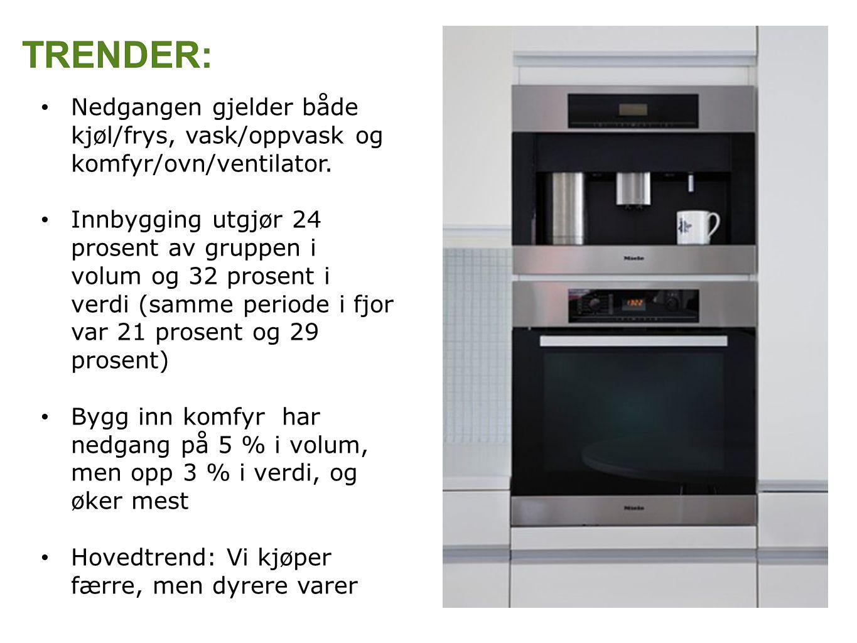 Nedgangen gjelder både kjøl/frys, vask/oppvask og komfyr/ovn/ventilator.