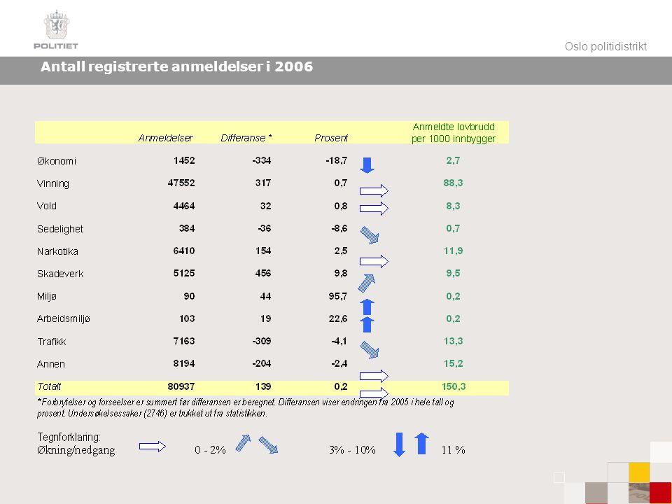 Oslo politidistrikt Antall registrerte anmeldelser i 2006