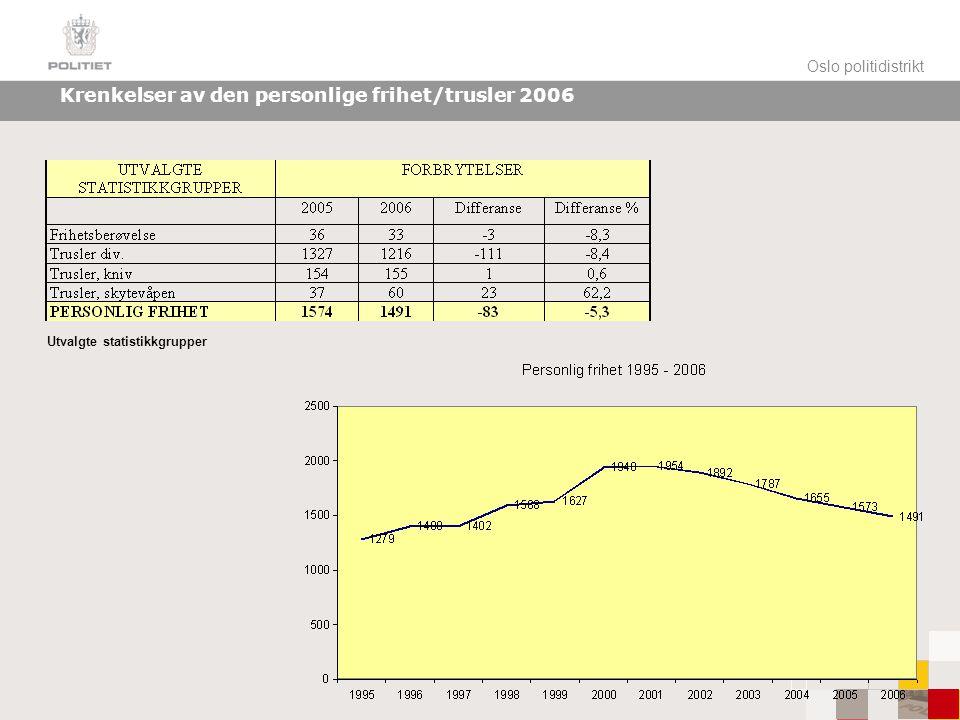 Oslo politidistrikt Krenkelser av den personlige frihet/trusler 2006 Utvalgte statistikkgrupper