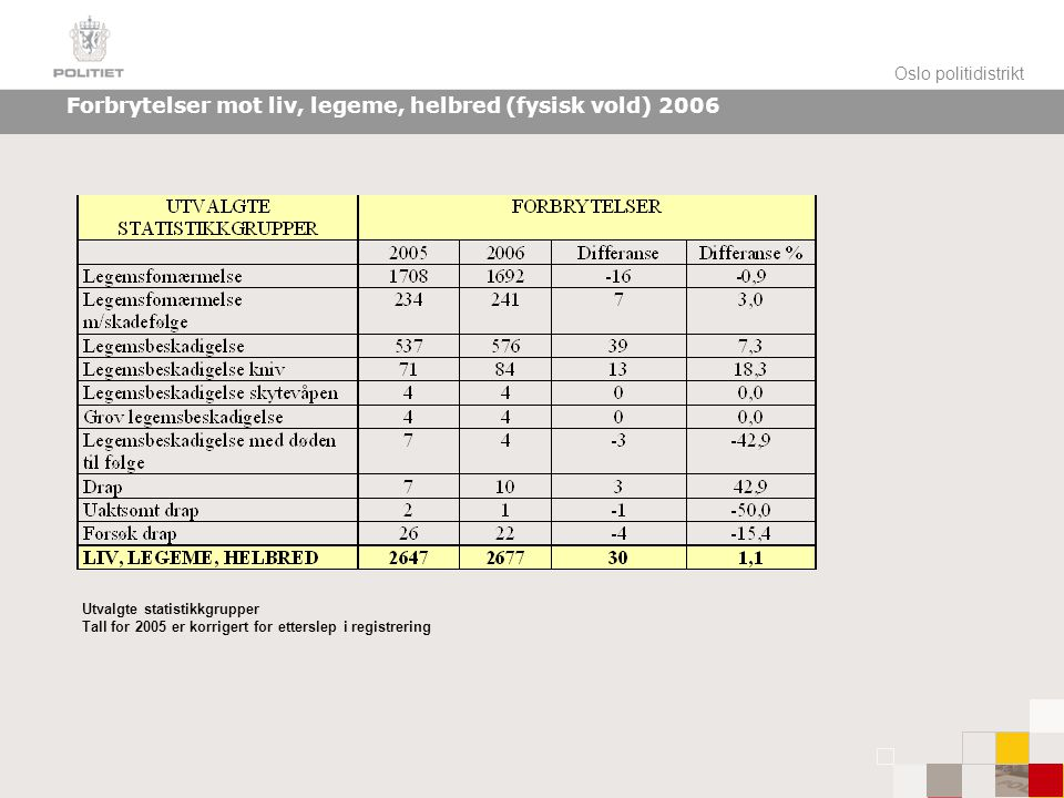 Oslo politidistrikt Forbrytelser mot liv, legeme, helbred (fysisk vold) 2006 Utvalgte statistikkgrupper Tall for 2005 er korrigert for etterslep i registrering