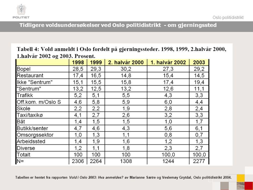 Oslo politidistrikt Tidligere voldsundersøkelser ved Oslo politidistrikt - om gjerningssted Tabellen er hentet fra rapporten Vold i Oslo 2003: Hva anmeldes.