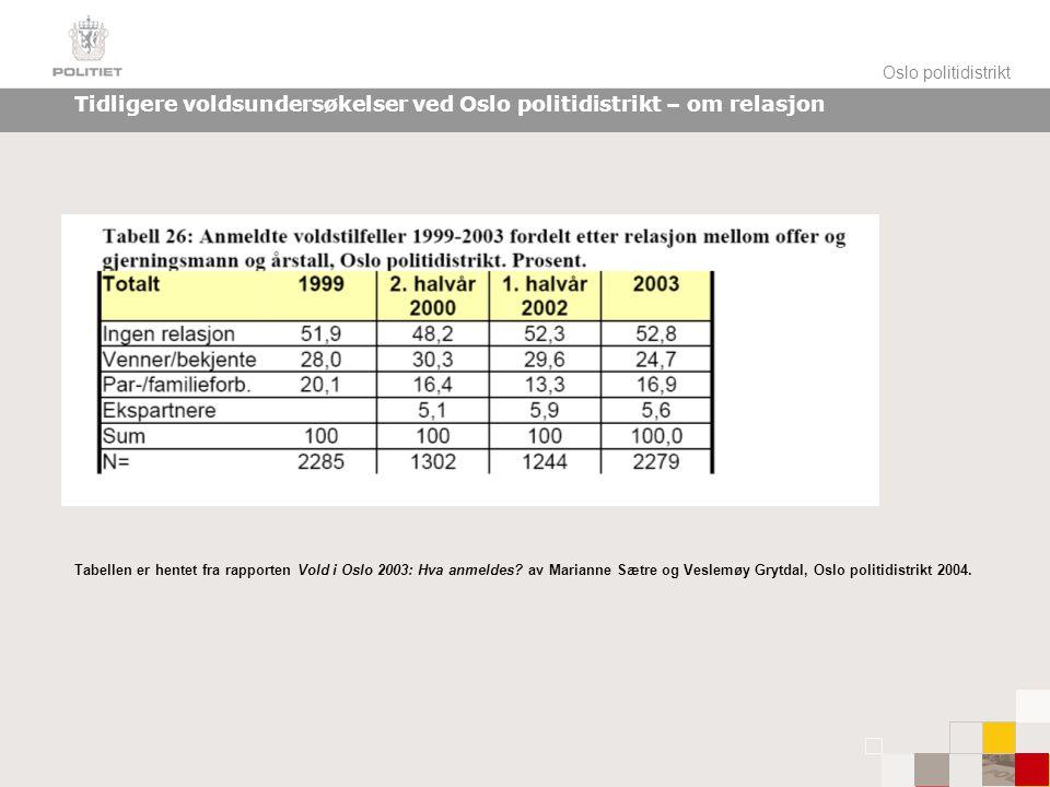 Oslo politidistrikt Tidligere voldsundersøkelser ved Oslo politidistrikt – om relasjon Tabellen er hentet fra rapporten Vold i Oslo 2003: Hva anmeldes.