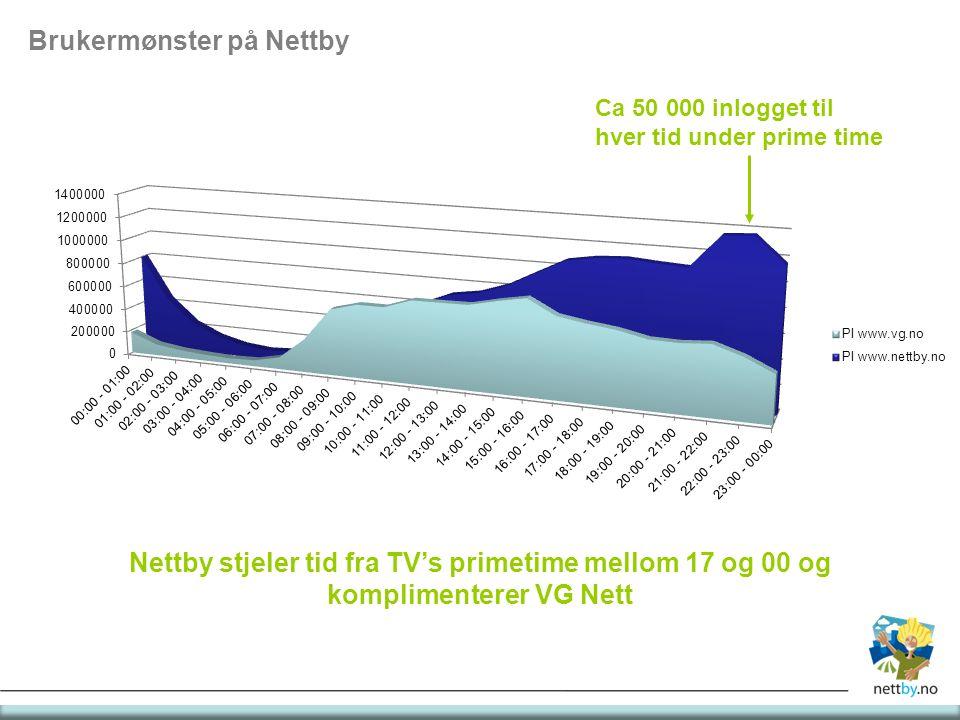Nettby stjeler tid fra TV's primetime mellom 17 og 00 og komplimenterer VG Nett Brukermønster på Nettby Ca 50 000 inlogget til hver tid under prime time