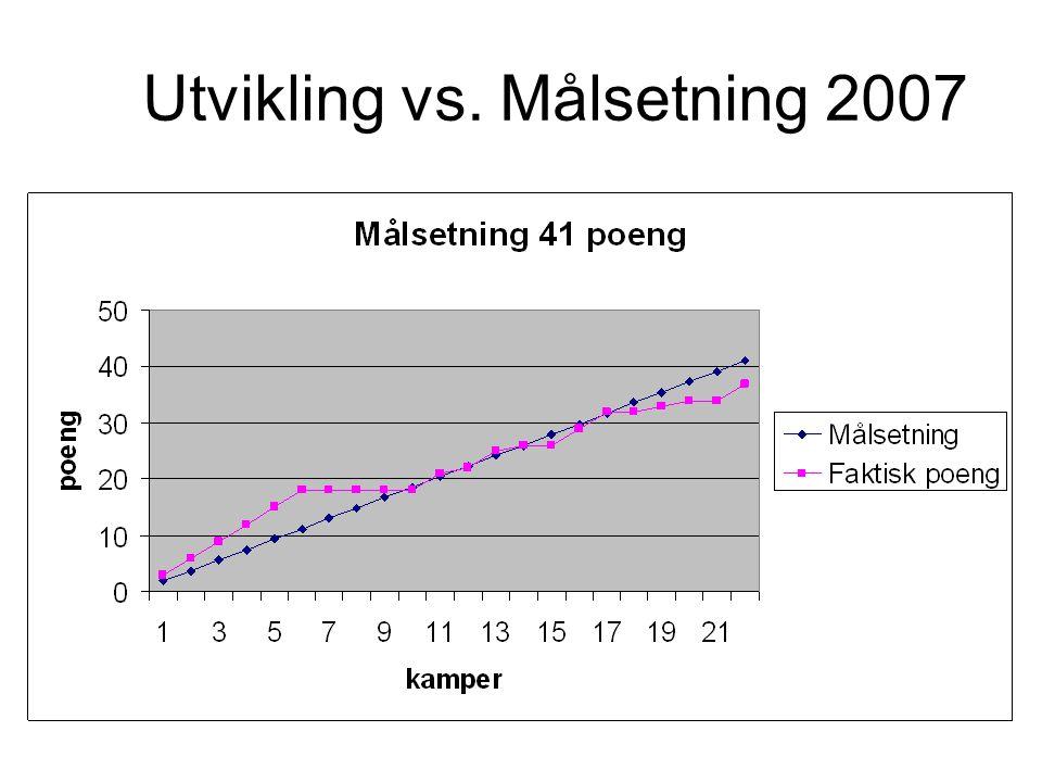 Utvikling vs. Målsetning 2007