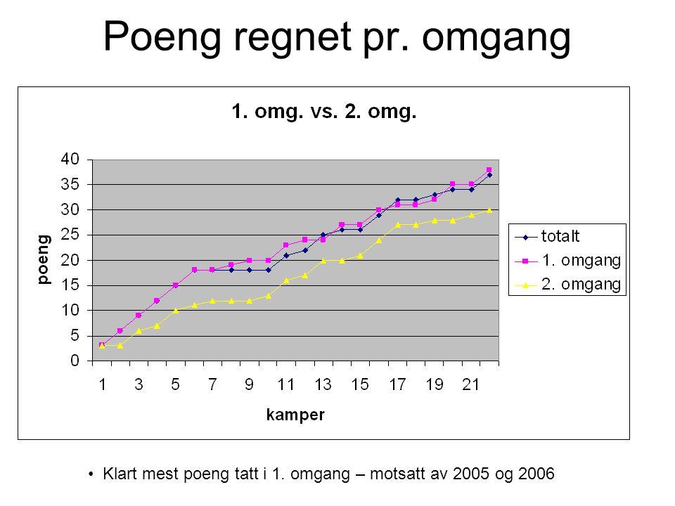 Poeng regnet pr. omgang Klart mest poeng tatt i 1. omgang – motsatt av 2005 og 2006