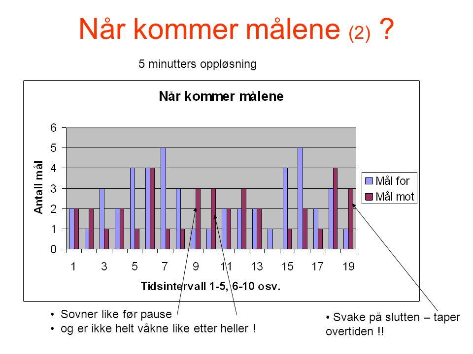 Når kommer målene (2) . Sovner like før pause og er ikke helt våkne like etter heller .