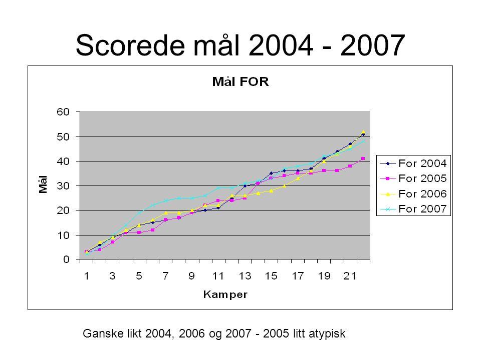 Scorede mål 2004 - 2007 Ganske likt 2004, 2006 og 2007 - 2005 litt atypisk