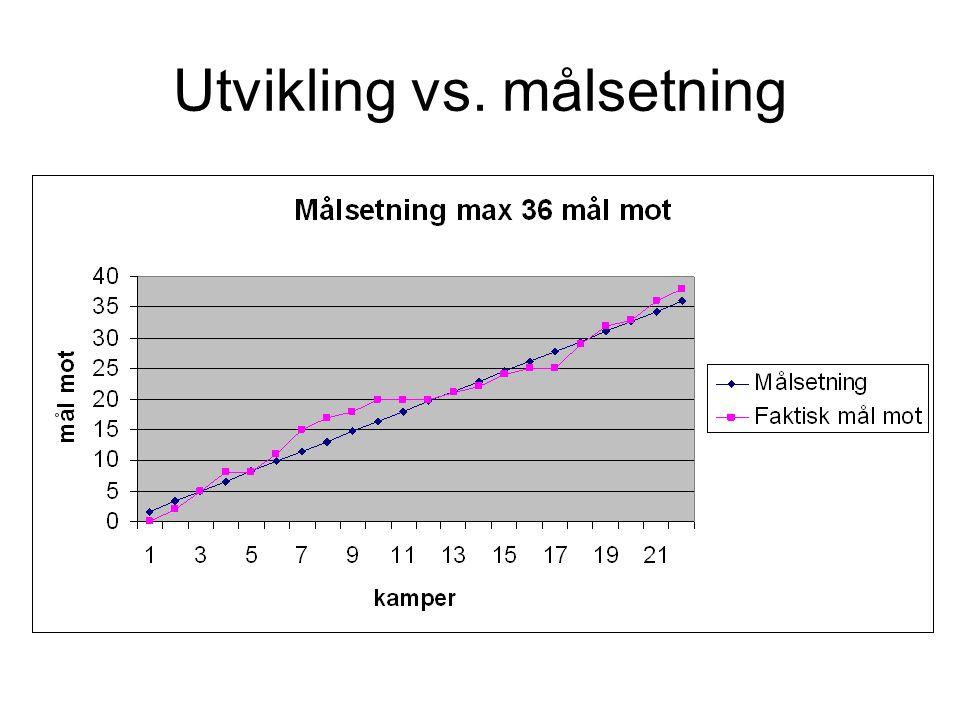 Utvikling vs. målsetning