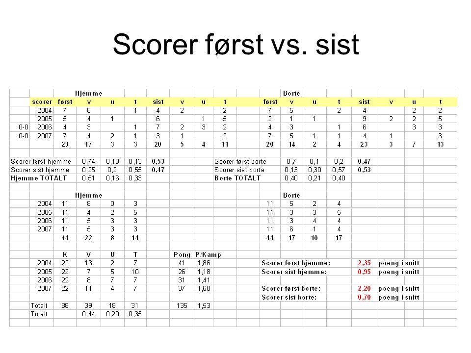 Scorer først vs. sist