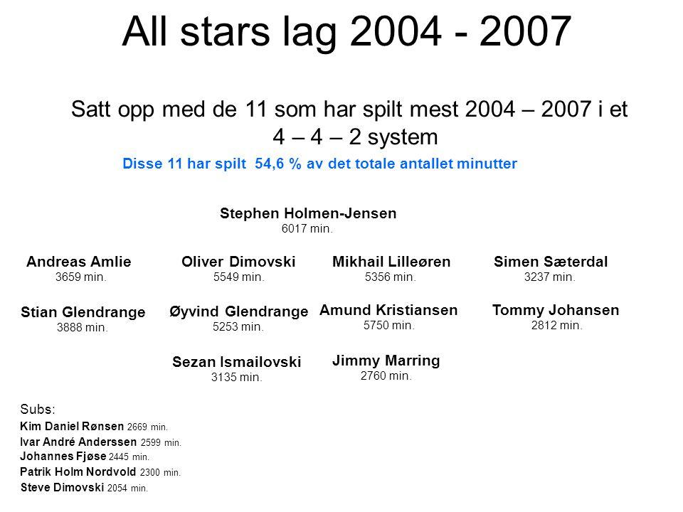All stars lag 2004 - 2007 Satt opp med de 11 som har spilt mest 2004 – 2007 i et 4 – 4 – 2 system Stephen Holmen-Jensen 6017 min.