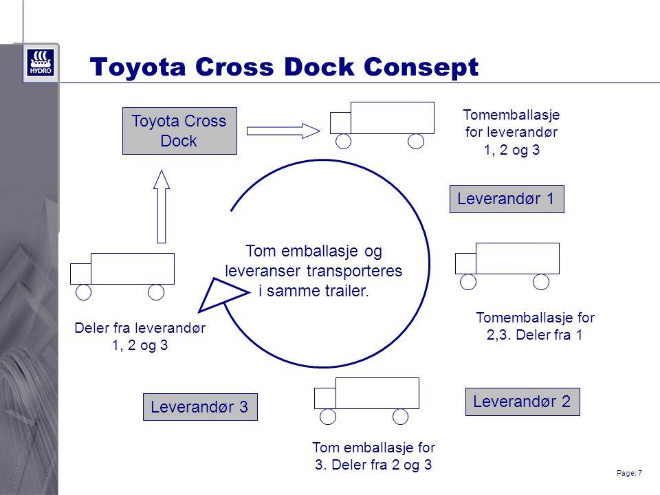 Page: 7 Toyota Cross Dock Consept Tom emballasje og leveranser transporteres i samme trailer. Toyota Cross Dock Leverandør 1 Leverandør 2 Leverandør 3