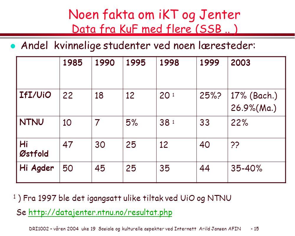 DRI1002 – våren 2004 uke 19 Sosiale og kulturelle aspekter ved Internett Arild Jansen AFIN - 15 Noen fakta om iKT og Jenter Data fra KuF med flere (SSB..