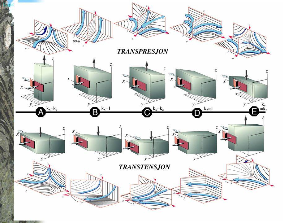 Kapittel 19 TRANSPRESJONTRANSPRESJON Rampegeometri