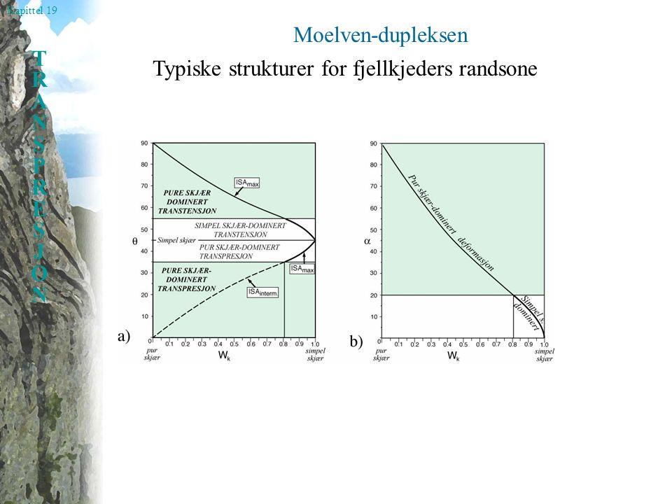 Kapittel 19 TRANSPRESJONTRANSPRESJON Dukpeks På 10-meterskala (Svalbard)