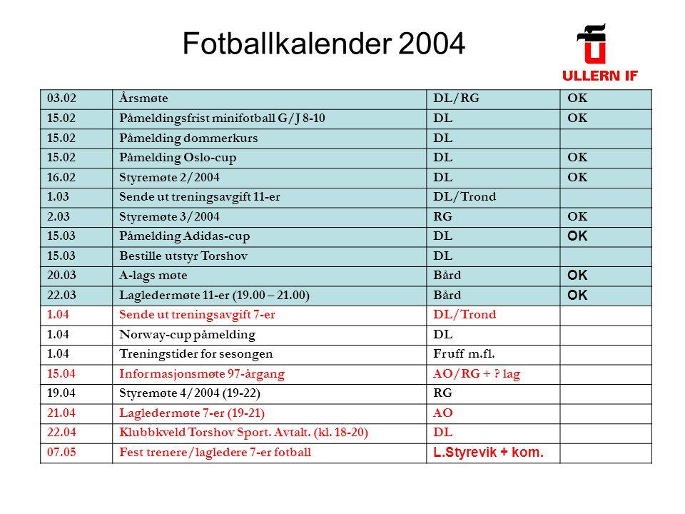Fotballkalender 2004 03.02ÅrsmøteDL/RGOK 15.02Påmeldingsfrist minifotball G/J 8-10DLOK 15.02Påmelding dommerkursDL 15.02Påmelding Oslo-cupDLOK 16.02Styremøte 2/2004DLOK 1.03Sende ut treningsavgift 11-erDL/Trond 2.03Styremøte 3/2004RGOK 15.03Påmelding Adidas-cupDL OK 15.03Bestille utstyr TorshovDL 20.03A-lags møteBård OK 22.03Lagledermøte 11-er (19.00 – 21.00)Bård OK 1.04Sende ut treningsavgift 7-erDL/Trond 1.04Norway-cup påmeldingDL 1.04Treningstider for sesongenFruff m.fl.