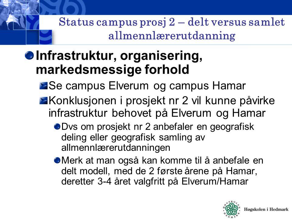 Status campus prosj 2 – delt versus samlet allmennlærerutdanning Infrastruktur, organisering, markedsmessige forhold Se campus Elverum og campus Hamar Konklusjonen i prosjekt nr 2 vil kunne påvirke infrastruktur behovet på Elverum og Hamar Dvs om prosjekt nr 2 anbefaler en geografisk deling eller geografisk samling av allmennlærerutdanningen Merk at man også kan komme til å anbefale en delt modell, med de 2 første årene på Hamar, deretter 3-4 året valgfritt på Elverum/Hamar