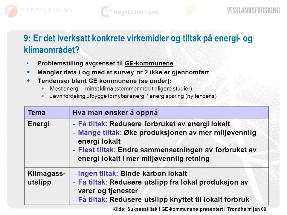 9: Er det iverksatt konkrete virkemidler og tiltak på energi- og klimaområdet? Problemstilling avgrenset til GE-kommunene Mangler data i og med at sur