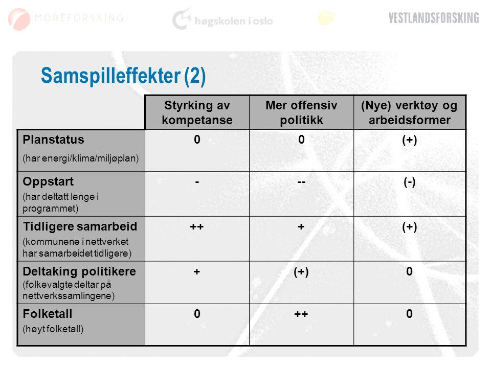 Samspilleffekter (2) Styrking av kompetanse Mer offensiv politikk (Nye) verktøy og arbeidsformer Planstatus (har energi/klima/miljøplan) 00(+) Oppstart (har deltatt lenge i programmet) ---(-) Tidligere samarbeid (kommunene i nettverket har samarbeidet tidligere) +++(+) Deltaking politikere (folkevalgte deltar på nettverkssamlingene) +(+)0 Folketall (høyt folketall) 0++0