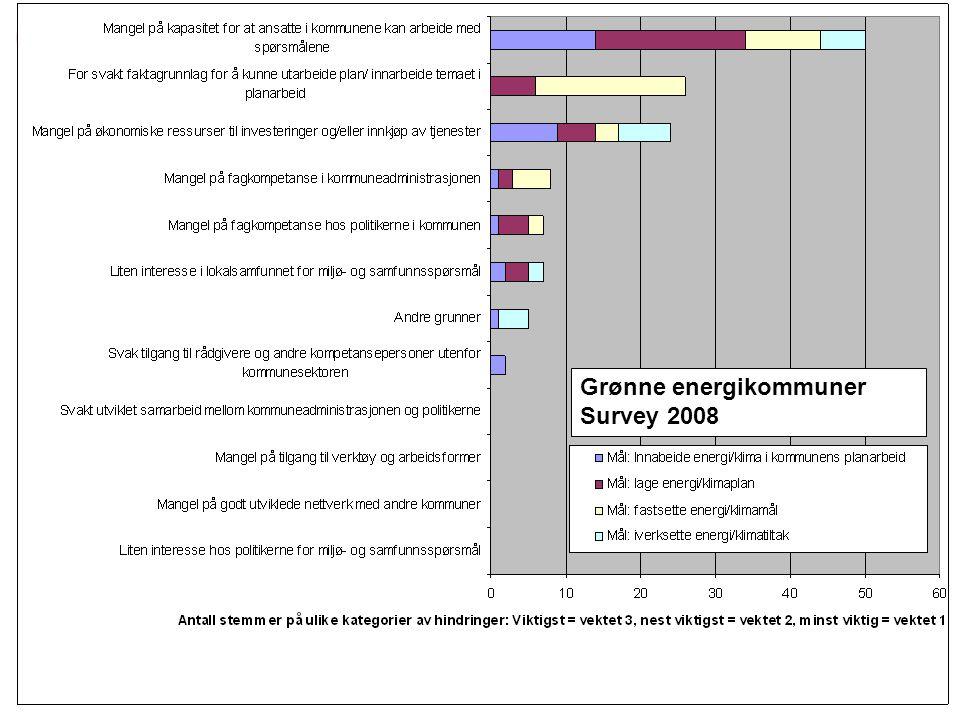 Hindringer (4) Grønne energikommuner Survey 2008