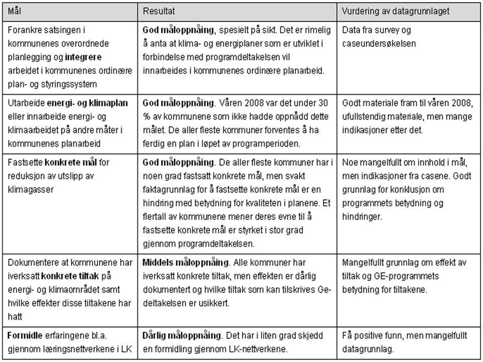 1b: Hvilke resultater er oppnådd og hvilke er ikke oppnådd i forhold til de formål GE programmet har?