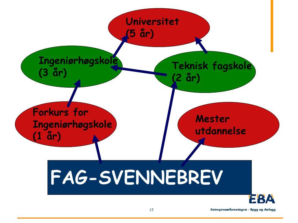 15 FAG-SVENNEBREV Mester utdannelse Teknisk fagskole (2 år) Forkurs for Ingeniørhøgskole (1 år) Ingeniørhøgskole (3 år) Universitet (5 år)