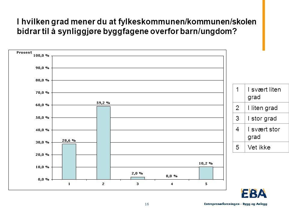 16 I hvilken grad mener du at fylkeskommunen/kommunen/skolen bidrar til å synliggjøre byggfagene overfor barn/ungdom? 1I svært liten grad 2I liten gra