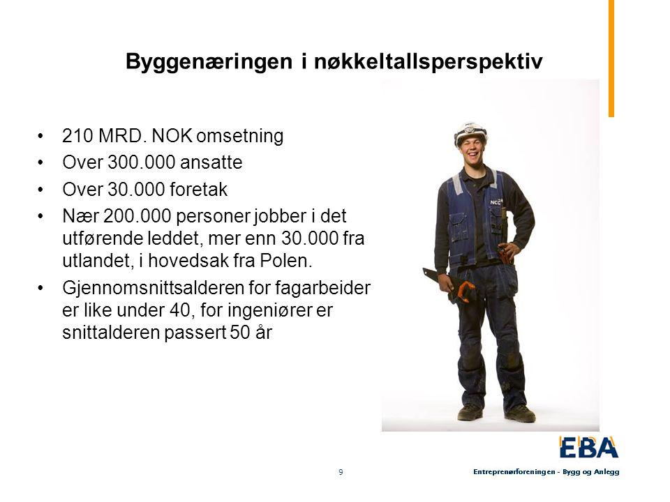 9 9 Byggenæringen i nøkkeltallsperspektiv 210 MRD. NOK omsetning Over 300.000 ansatte Over 30.000 foretak Nær 200.000 personer jobber i det utførende