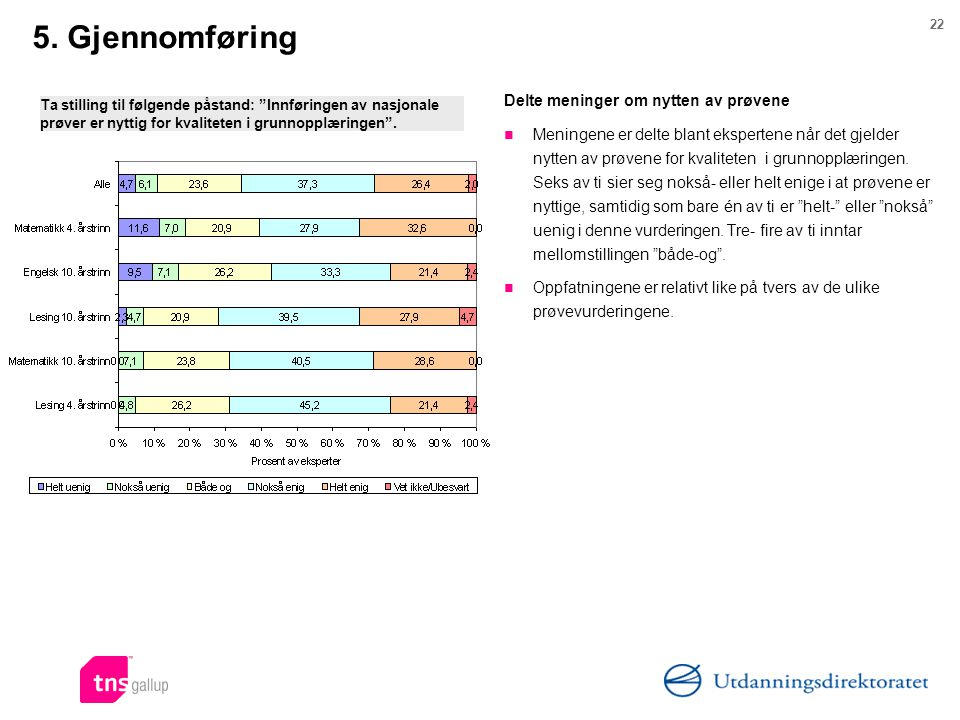 22 5. Gjennomføring Delte meninger om nytten av prøvene Meningene er delte blant ekspertene når det gjelder nytten av prøvene for kvaliteten i grunnop