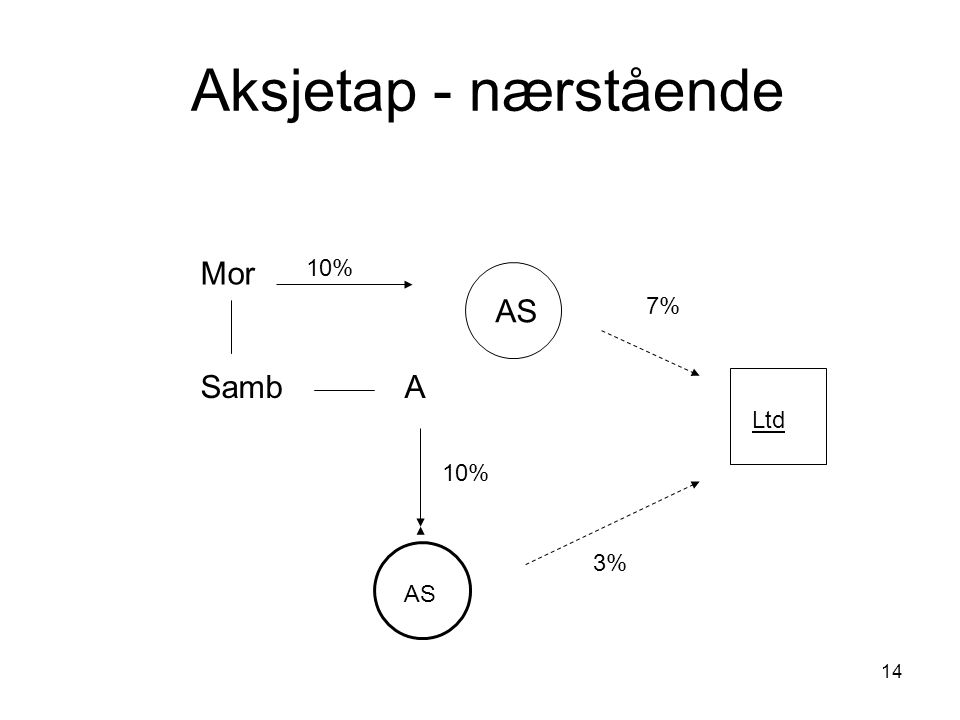 14 Aksjetap - nærstående Ltd AS ASamb 10% Mor AS 10% 3% 7%