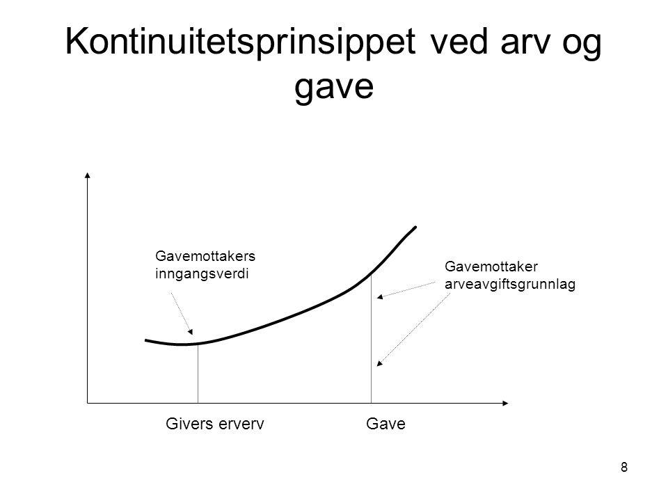 9 Kontinuitetsprinsippet - tap Givers erverv Gave Gavemottakers Inngangsverdi.