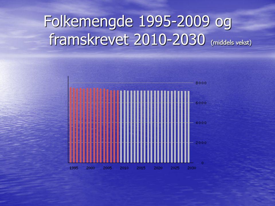 Folkemengde 1995-2009 og framskrevet 2010-2030 (middels vekst)