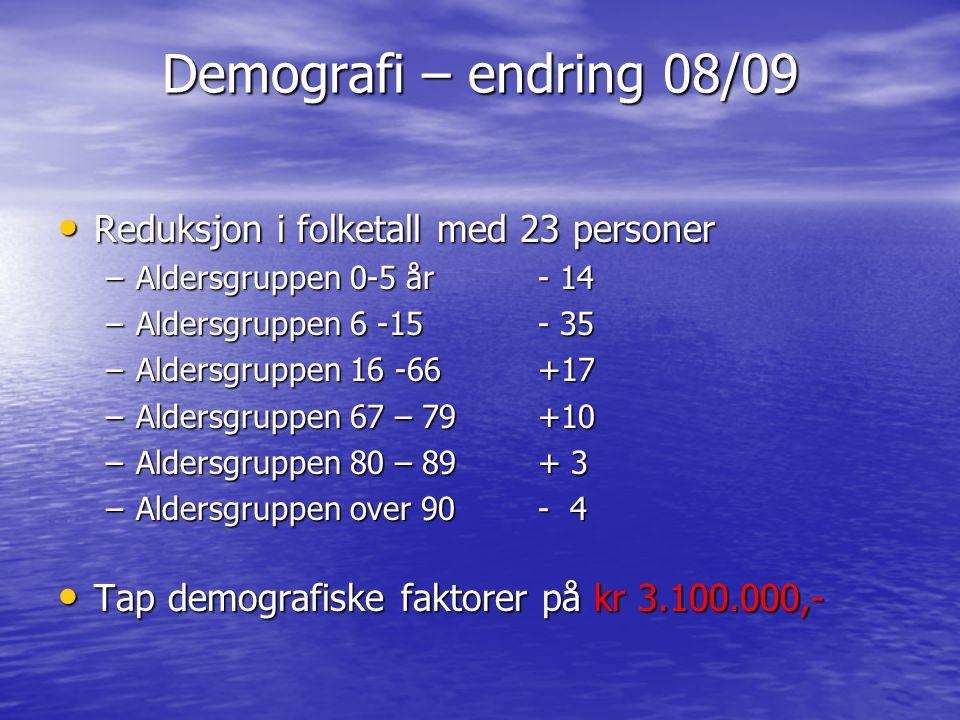 Demografi – endring 08/09 Reduksjon i folketall med 23 personer Reduksjon i folketall med 23 personer –Aldersgruppen 0-5 år- 14 –Aldersgruppen 6 -15 -