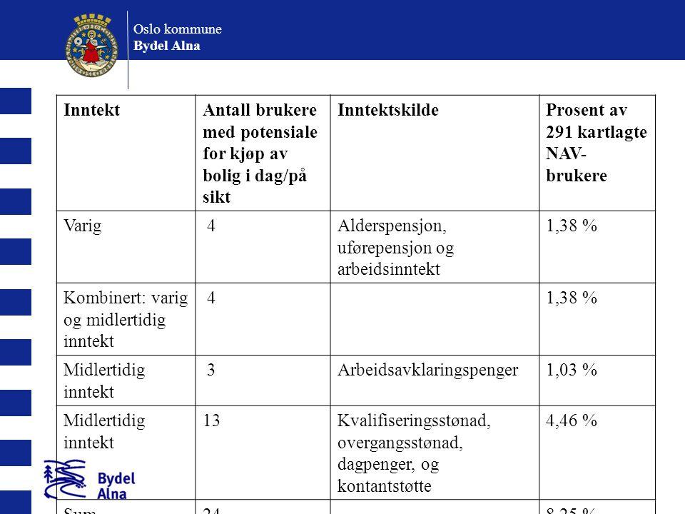 Oslo kommune Bydel Alna InntektAntall beboere med potensiale for kjøp av bolig i dag/på sikt InntektskildeProsent av 501 kartlagte husstander i kommunal bolig Varig29Alderspensjon, uførepensjon og arbeidsinntekt 5,79 % Kombinert: varig og midlertidig inntekt 20,40 % Midlertidig inntekt3Arbeidsavklaringspenger0,59 % Midlertidig inntekt2Kvalifiseringsstønad, overgangsstønad, dagpenger, og kontantstøtte 0,40 % Sum367,18 %