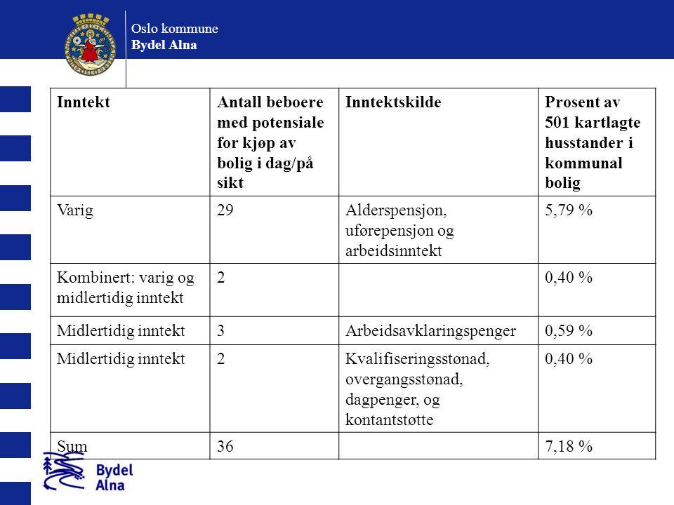 Oslo kommune Bydel Alna Eksempler på reduksjon i boutgifter: 21 (87,5 %) av 24 kartlagte i NAV vil få en redusjon i boutgifter.