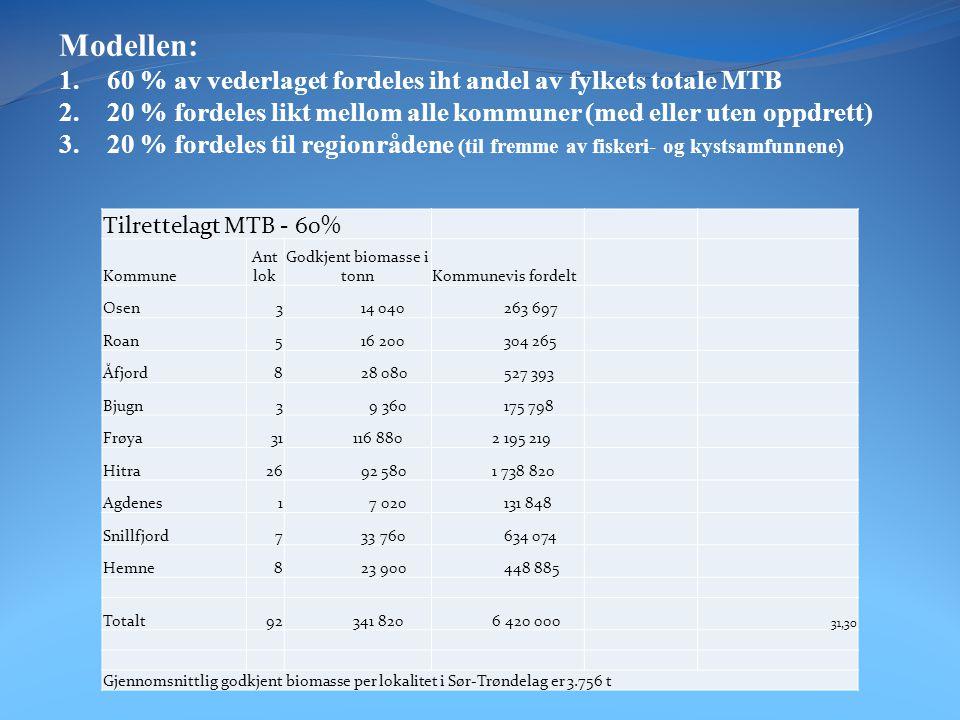 Fordeling av konsesjonsvederlag Vederlag per konsesjon 10 700 000 Antall konsesoner til Sør-Trøndelag 4 Totalt vederlag i Sør-Trøndelag 42 800 000 Vederlag til samtlige kommuner - 20% Kommuner med tilrettelagt MTB - 60% Total per kommuneRegional bruk - 20% Osen 778 182 1 054 787 1 832 969 Roan 778 182 1 217 062 1 995 243 Åfjord 778 182 2 109 573 2 887 755 Bjugn 778 182 703 191 1 481 373 Ørland 778 1820 Rissa 778 1820 Agdenes 778 182 527 393 1 305 575 Snillfjord 778 182 2 536 296 3 314 478 Hemne 778 182 1 795 542 2 573 723 Hitra 778 182 6 955 282 7 733 464 Frøya 778 182 8 780 874 9 559 056 Total 8 560 000 25 680 000 34 240 000 8 560 000 4 280 000