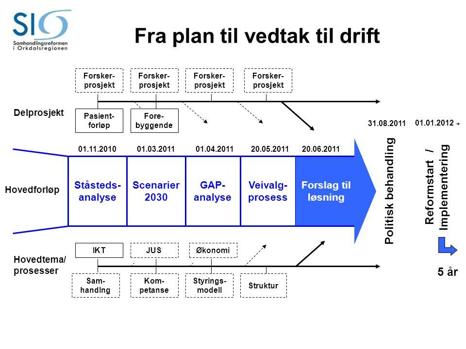Ståsteds- analyse Scenarier 2030 GAP- analyse Veivalg- prosess Forslag til løsning Hovedforløp Hovedtema/ prosesser Delprosjekt Fra plan til vedtak ti