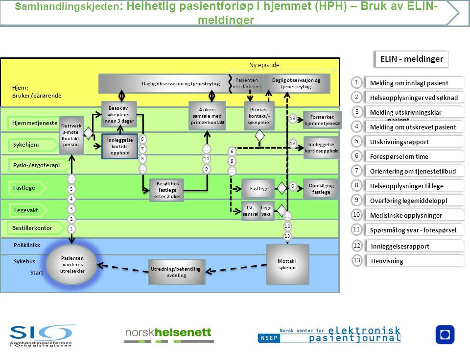 Samhandlingskjeden : Helhetlig pasientforløp i hjemmet (HPH) – Bruk av ELIN- meldinger Poliklinikk Hjem: Bruker/pårørende Sykehus Bestillerkontor Fast
