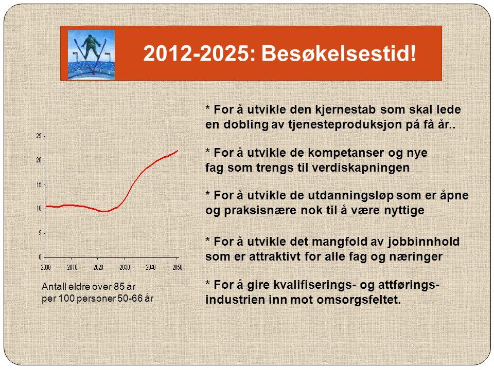 Antall eldre over 85 år per 100 personer 50-66 år 2012-2025: Besøkelsestid! * For å utvikle den kjernestab som skal lede en dobling av tjenesteproduks