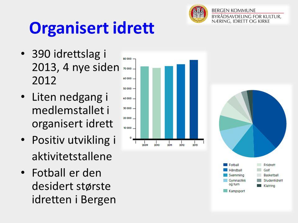Organisert idrett 390 idrettslag i 2013, 4 nye siden 2012 Liten nedgang i medlemstallet i organisert idrett Positiv utvikling i aktivitetstallene Fotball er den desidert største idretten i Bergen