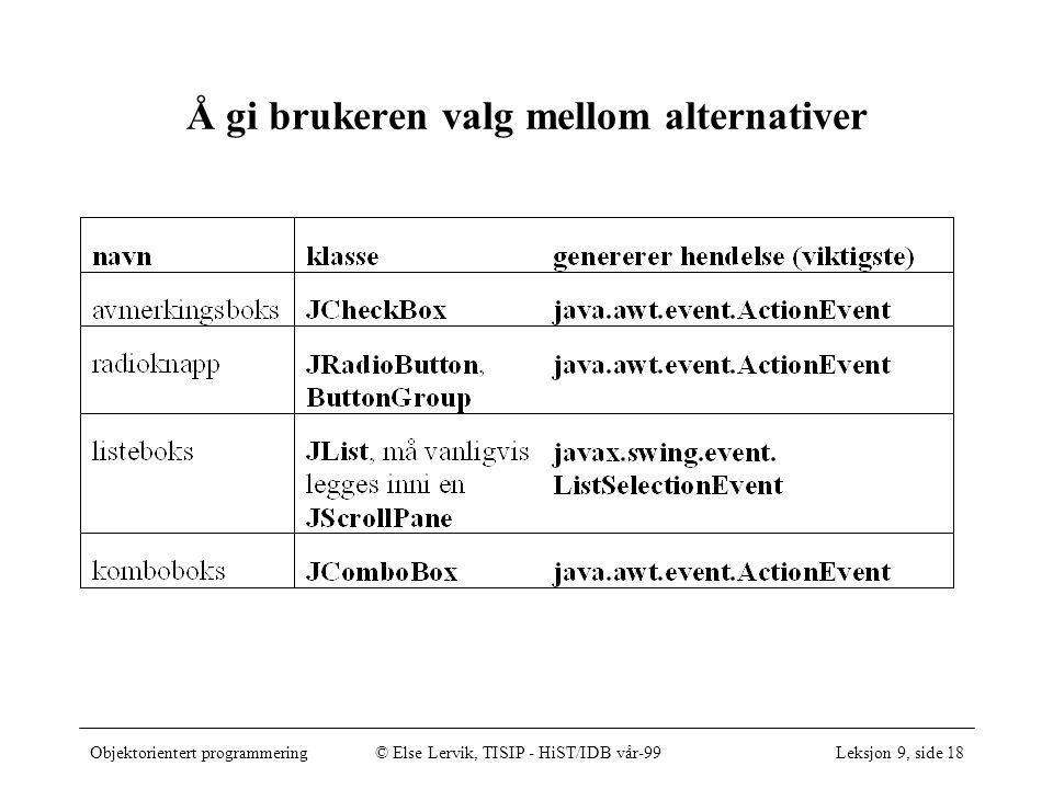 Objektorientert programmering© Else Lervik, TISIP - HiST/IDB vår-99Leksjon 9, side 18 Å gi brukeren valg mellom alternativer