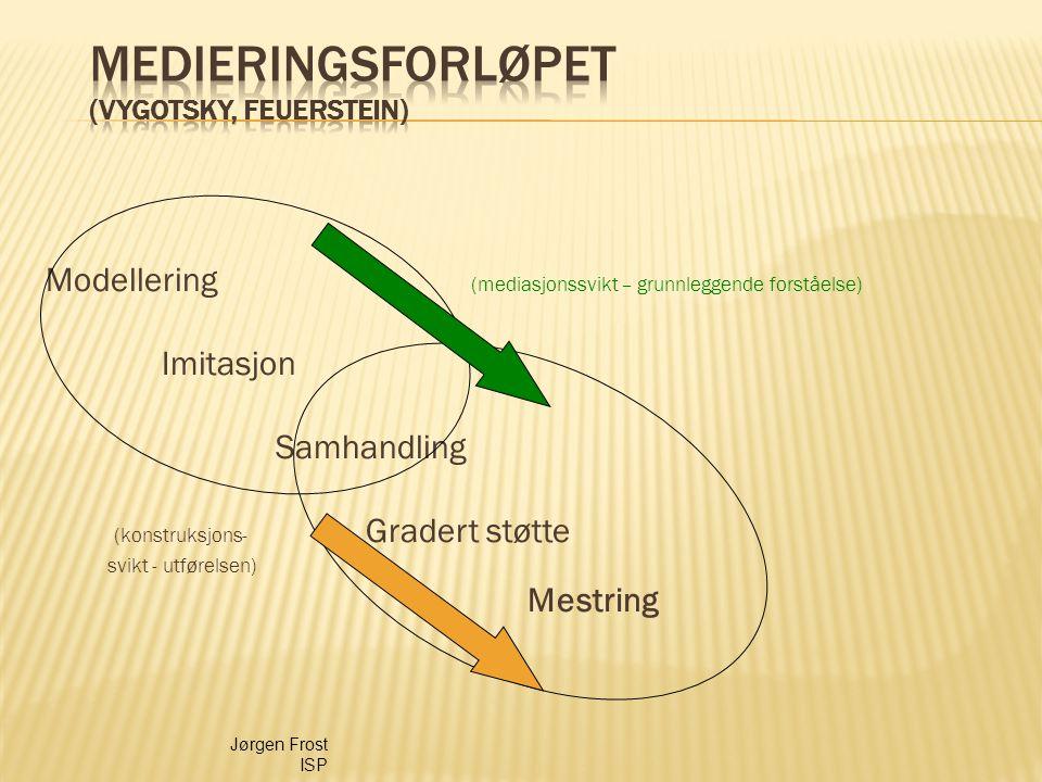 Modellering (mediasjonssvikt – grunnleggende forståelse) Imitasjon Samhandling (konstruksjons- Gradert støtte svikt - utførelsen) Mestring Jørgen Fros