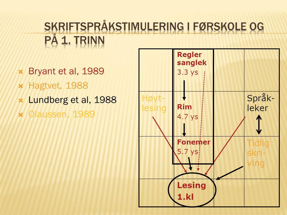  Bryant et al, 1989  Hagtvet, 1988  Lundberg et al, 1988  Olaussen, 1989 Regler sanglek 3.3 ys Høyt- lesing Rim 4.7 ys Språk- leker Fonemer 5.7 ys