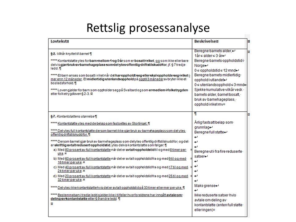 Rettslig prosessanalyse